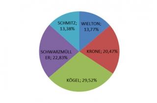 KÖGEL — лідер за кількістю проданої тентової напівпричепної техніки в Україні