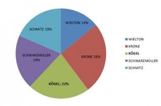Огляд ринку офіційних імпортерів причепної техніки за підсумками 2012 року