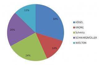 Обзор рынка официальных импортеров прицепной техники по итогам 2013 года