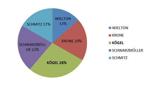 Schmitz, Welton, KÖGEL, Schwarzmuller, Krone - импортеры полуприцепов на територию Украины