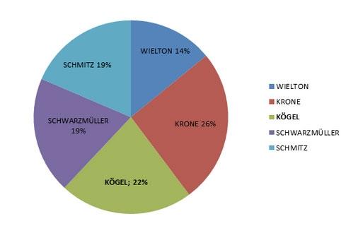Импортеры полуприцепной техники на територию Украины: Schmitz Cargobull, Welton, KÖGEL, Schwarzmuller, Krone